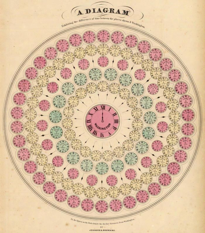 A.J. Johnson, A Diagram Exhibiting the differences of time between the places shown & Washington, D.C., 1860