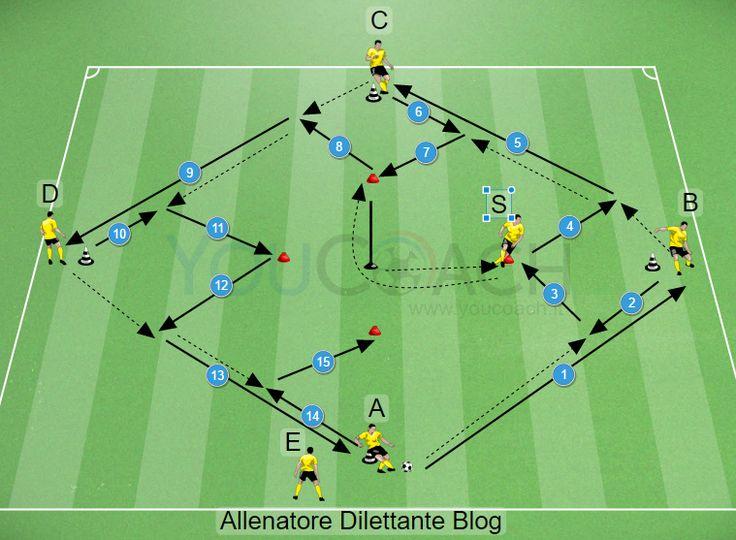 L'esercitazione di oggi si sviluppa nell'ottica di ricreare diverse linee di passaggio al fine di creare interscambi tra gli allievi richiedendo il continuo movimento.