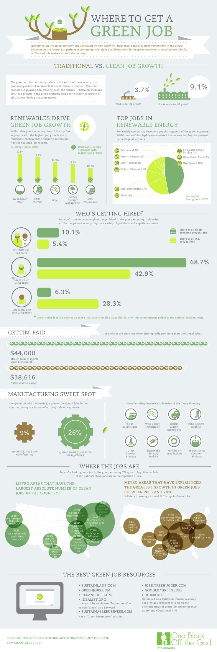 Where to Get a Green Job #infographic