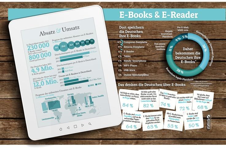 Zahlen, Daten, Fakten zum E-Book-Markt in Deutschland.