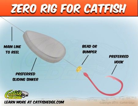 This simple and effective catfish rig is great for limited bait action and getting in and around heavy cover when you need a specialized catfish rig.