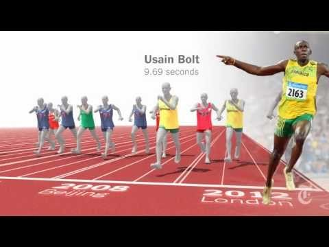 Usain Bolt London 2012 Olympics Final vs every 100m medalist  Superb graphical comparison by the New York Times. Evolution of the human race, literally.