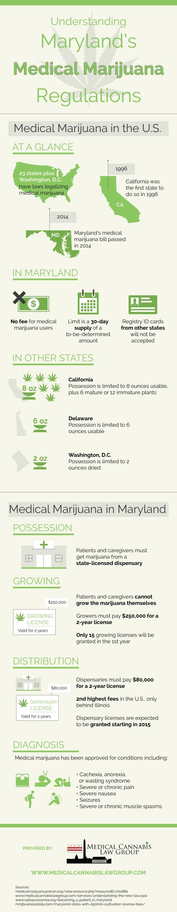 Do you know why medical marijuana is prescribed? It has been approved for a variety of conditions, including seizures, severe or chronic pain, severe nausea, and anorexia. Click over to this Rockville marijuana legalization infographic to learn more about the uses of medical marijuana.