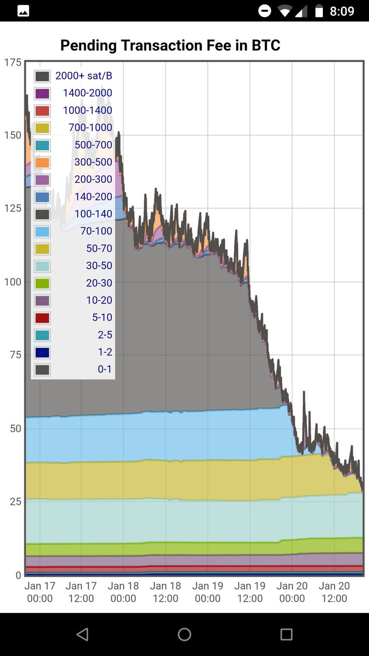 Bitcoin mempool clearing up. Fees dropping fast. Also a spike in average block size. Spammers finally out of money? Coinbase finally batching and SegWit enabled? What's going on?