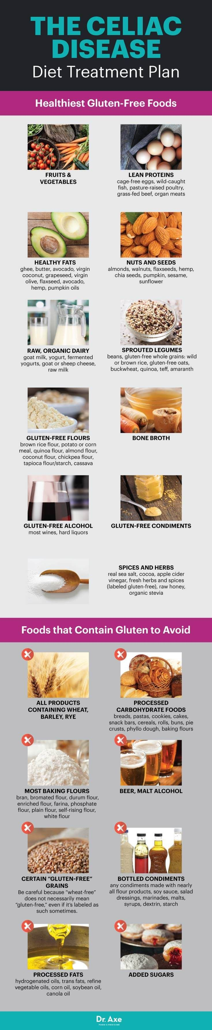Celiac disease diet foods to eat and avoid - Dr. Axe http://www.draxe.com #health #holistic #natural