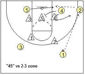 28 best Basketball Offense Against a 2-3 Zone images on