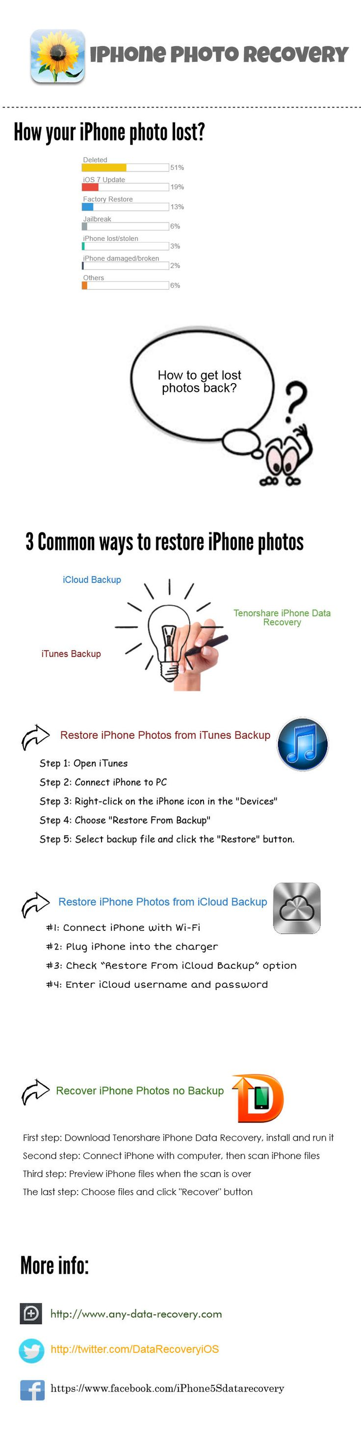 Easy way to recover lost or deleted #pictures from #iPhone 5S/5C/5/4S/4/3GS after deleted or lost on iOS 7 update/jailbreak, factory restore etc. Detailed guide for iPhone photo recovery http://www.any-data-recovery.com/topics/mobile-devices/recover-deleted-photos-from-iphone.html