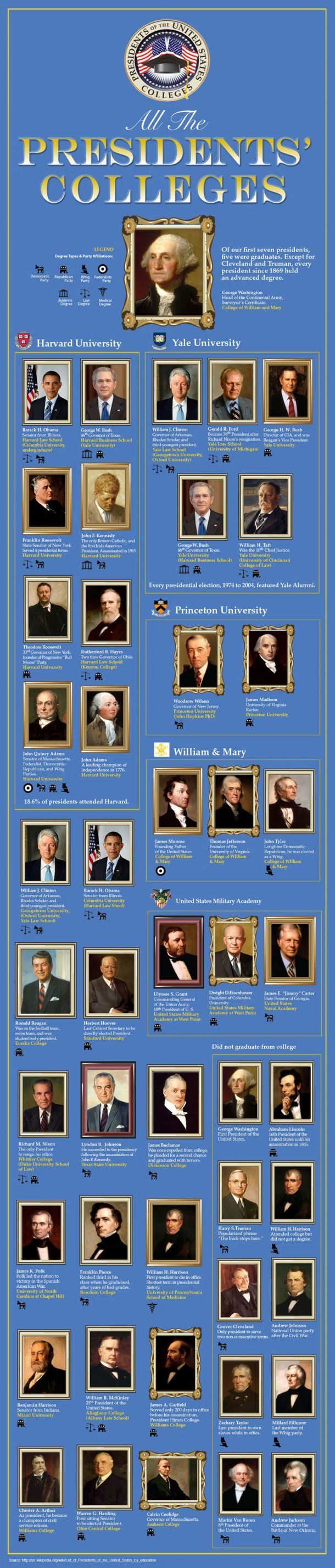 Colleges & universities where Presidents attended