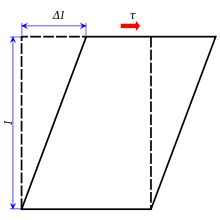 Shear stress - Wikipedia