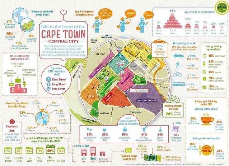 Cape Town CBD residents survey.