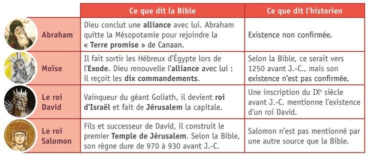 Les grandes figures du judaïsme selon la Bible hébraïque
