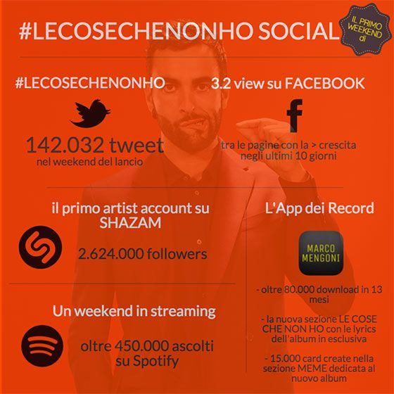 "ARCO MENGONI: I RECORD SOCIAL DE ""LE COSE CHE ON HO""  09.12.2015"