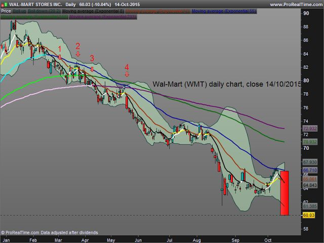 Keep It Simple and Safe for Easy Money Making: Wal-Mart : why the new débâcle wasn't a surprise on the charts... From the 1st short sell signal to today this method gave you all the tranquility of the world, while Wal-Mart was losing weight.