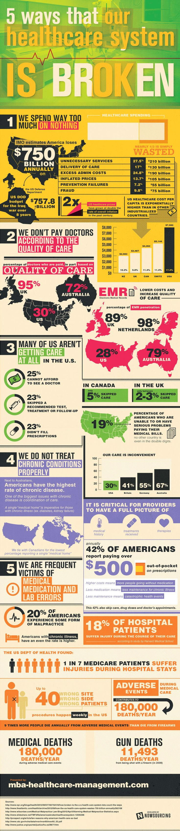5 Ways The US Healthcare System Is Broken #Infographic #healthcare