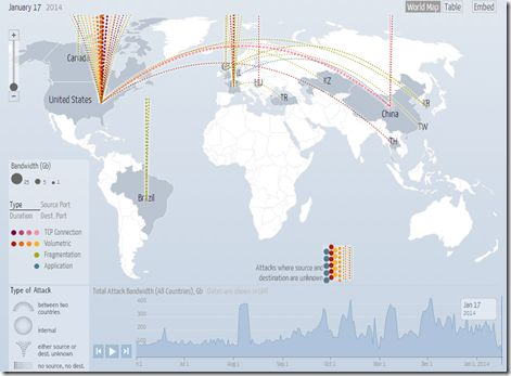 Real Time DDOS Attack Map - Great Interactive map showing where Internet Denial of Service Attacks are occurring globally hourly.