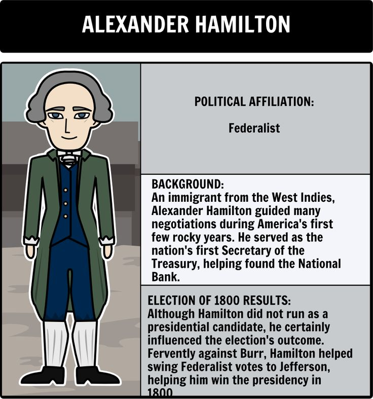 Election of 1800 - Character Map: Have students create a character map to identify, and examine each candidate that participated in the Election of 1800. Here is a close up of Alexander Hamilton.