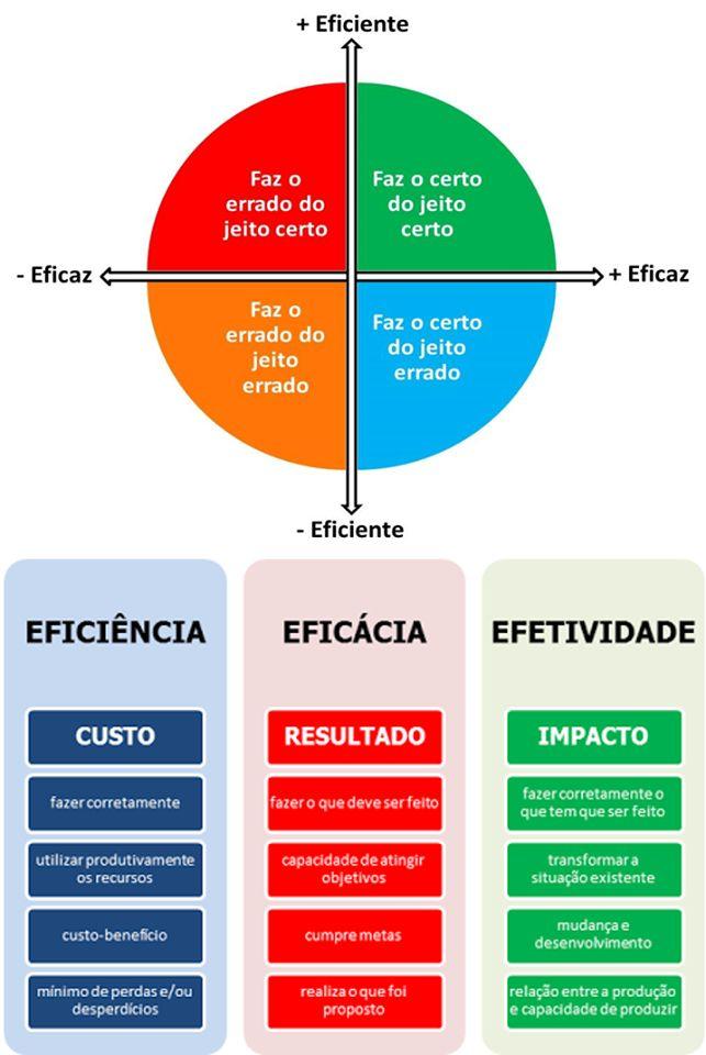 Eficácia vs Eficiencia