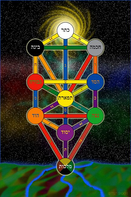 The Tree of Life Hermetic Order of the Golden Dawn