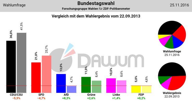 Vergleich Umfrage / Wahlergebnis: Bundestagswahl (#btw) - Forschungsgruppe Wahlen - 25.11.2016