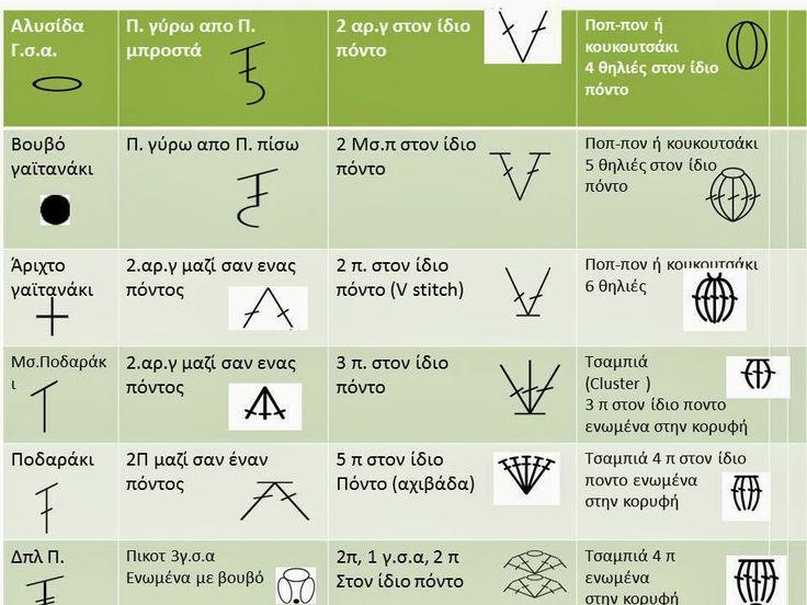 Το βελονάκι της Σοφίας: Βασικές Πλέξεις Basic Stitch