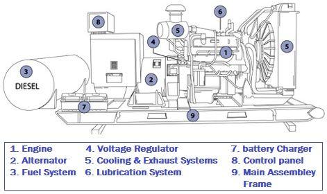 emergency generator set – construction, installation, maintenance & wiring