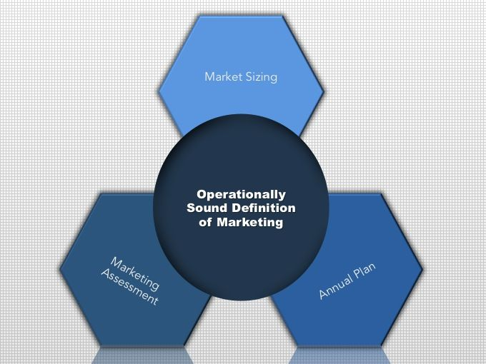 An operationally sound definition of marketing must include market sizing, annual planning and a marketing assessment. By answering these three questions, B2B marketers will know the size if the mark…