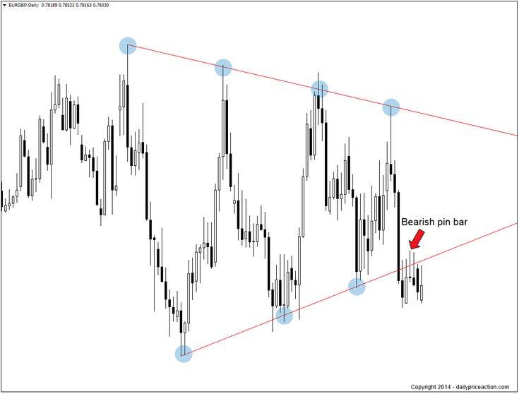 Pa trader forex charts visualize