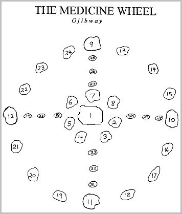 Native American Medicine Wheel | Diagram of the placement of stones in an Ojibway medicine wheel.