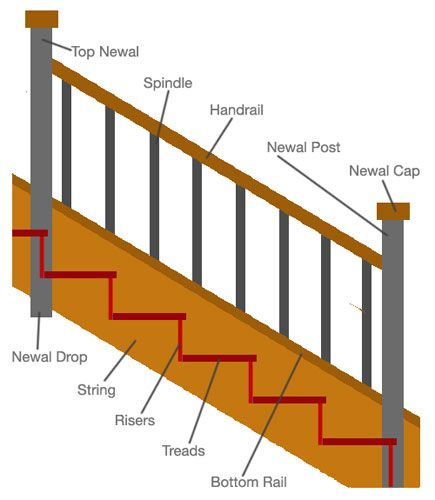 Staircase Architecture, Parts Of A
