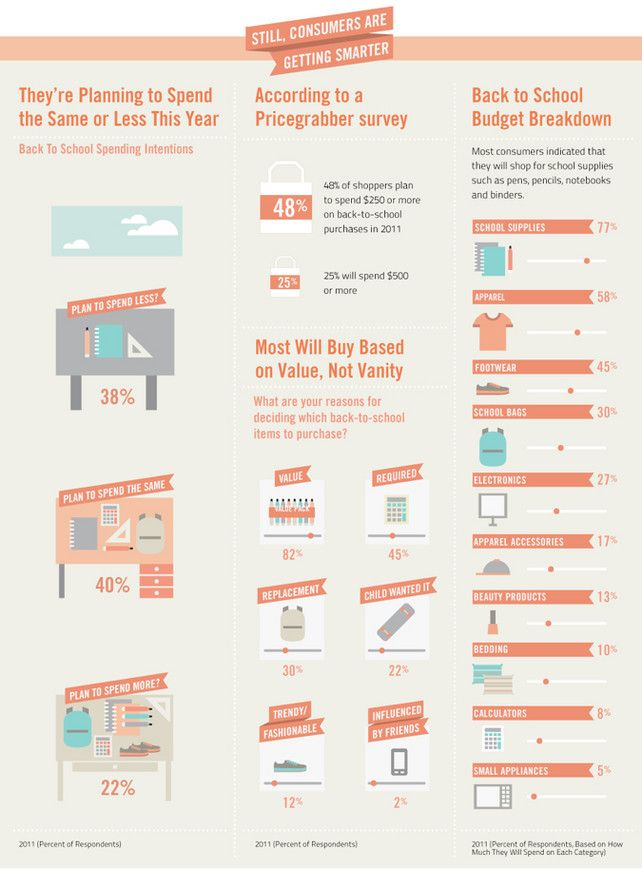 Best 25+ Infographic examples ideas on Pinterest Infographics - lpo template word