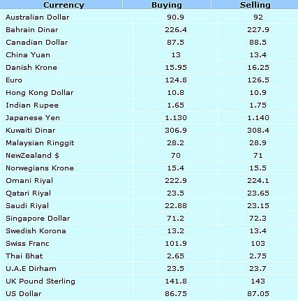 Forex currencies list
