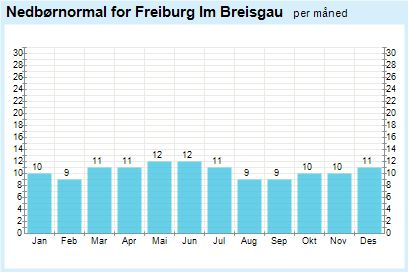 Weather statistics for  Freiburg