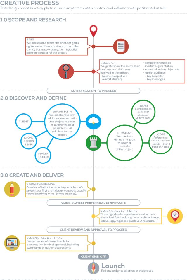 Its sometimes said that clients find the whole design process a mysterious dark art so we thought a straightforward infographic would help...