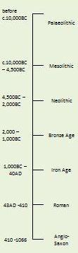 pehistoric timeline.JPG