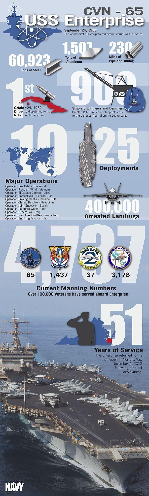 USS Enterprise returned to Norfolk in November 2012 after 51 years of #USNavy #service.