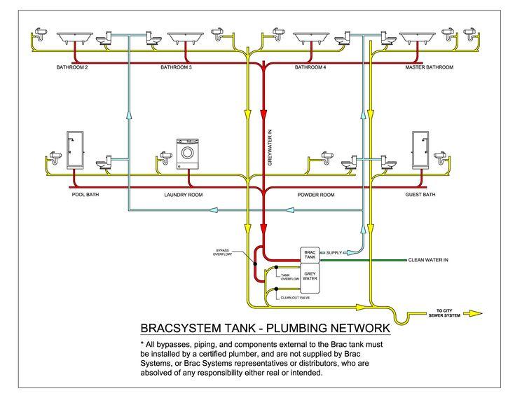 mobile home plumbing mobile home plumbing diagram today wiring diagram rh 9 1 k25ol kajmitj de