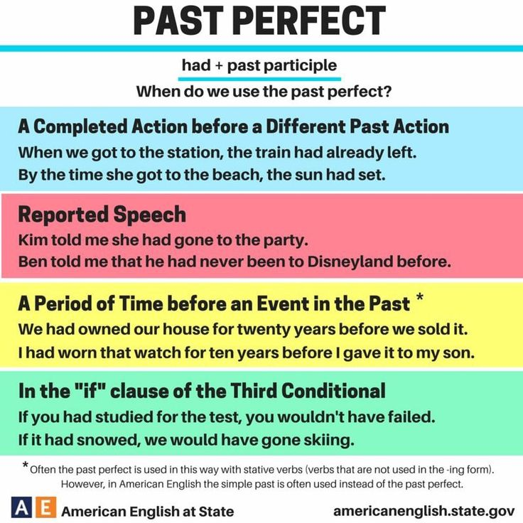 Past Perfect Tense #learnenglish ""