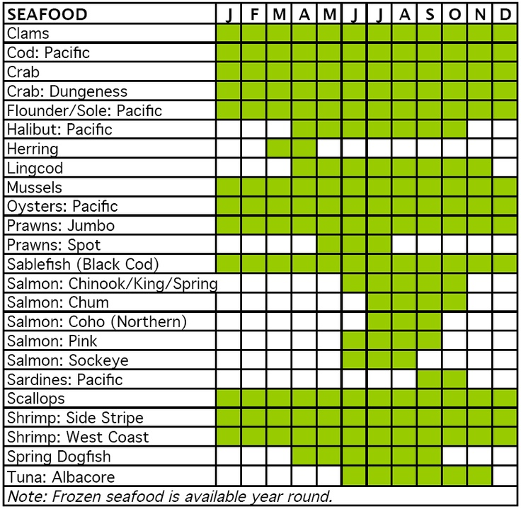 Seasonal seafood chart kitchen help pinterest food for What fish are in season