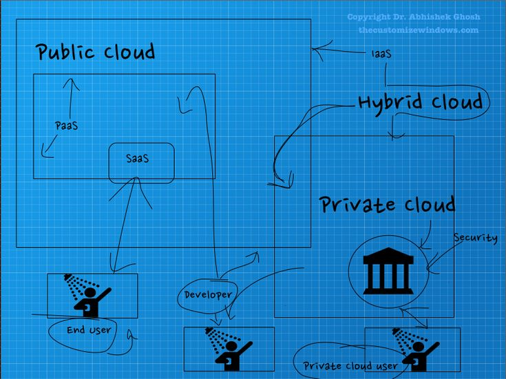 Cloud Computing Service Models and Deployment of Cloud Models is one hand is quite interesting and on the other hand is very useful to know to reduce the cost.