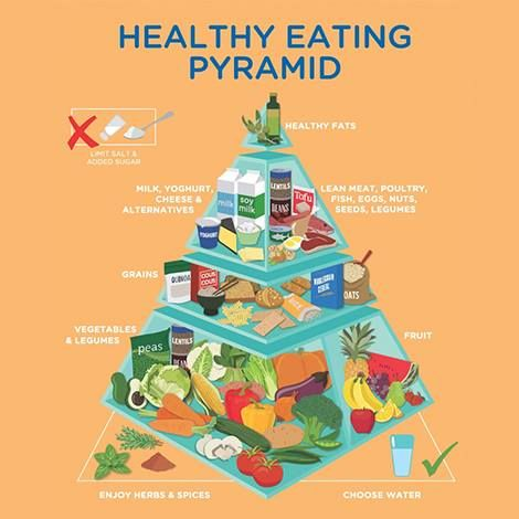 "For the first time, the newest edition of the ""Healthy Eating Pyramid"" from Nutrition Australia includes #tofu and #soymilk. Soymilk is included in the category of ""milk, yogurt, cheese and alternatives"" and tofu is included in the category of ""lean meats, poultry, fish, eggs, nuts, seeds and legumes."" –Dr. Mark Messina"
