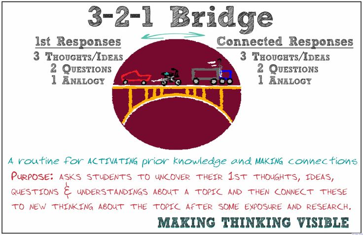 Harvard's Project Zero: Visible Thinking Routine: Think Pair Share A routine that can be utilized in collaborative groups for interview prep, prior to brainstorming, and also during feedback moments.   Visible Thinking Routine: 3-2-1 Bridge  Utilize in Discover Mode & B4 or After Empathize Mode (& even throughout all the modes at different moment during the … … Continue reading →
