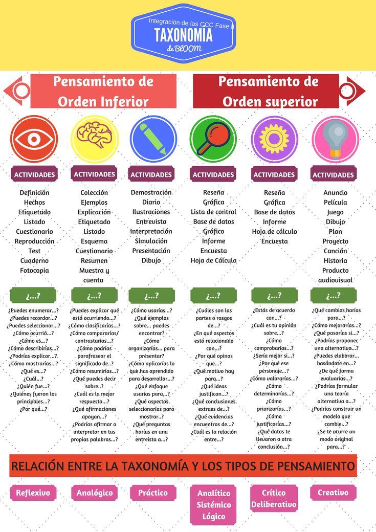 """""""TAXONOMÍA DE BLOOM II"""": actividades y preguntas para desarrollar los diferentes procesos de pensamiento."""