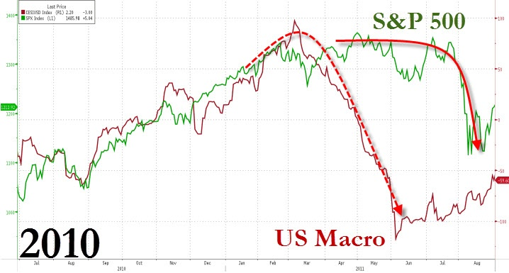 In 2010 the market remained ever hopeful that all was well even as US Macro data took a dramatic turn for the worse...