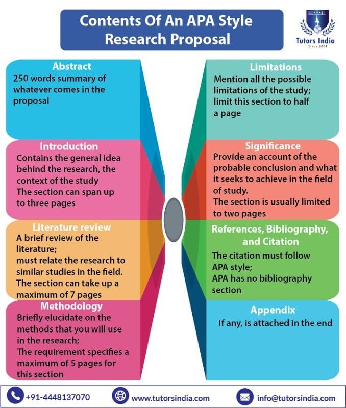 Tips To Write A Research Proposal In Apa Style Tutorsindia Com For My Research Proposal Help Writing A Research Proposal Research Proposal Thesis Writing