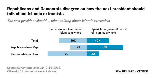 Republicans Prefer Blunt Talk About Islamic Extremism, Democrats Favor Caution