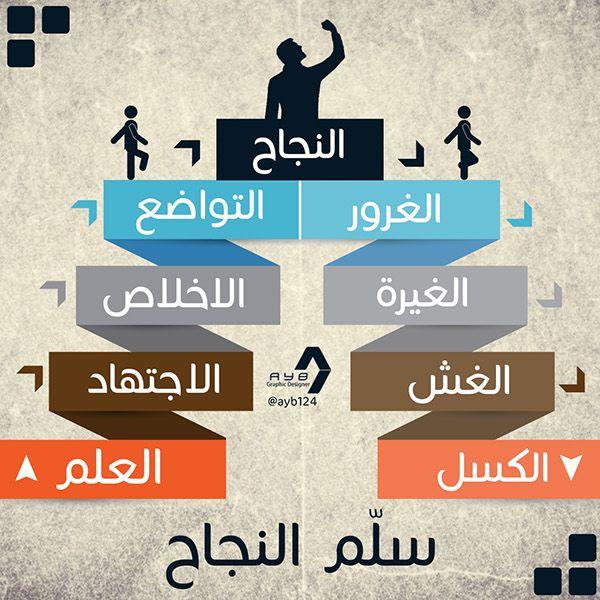 Info Graphics Self Development On Behance Life Skills Activities Life Skills Self Development