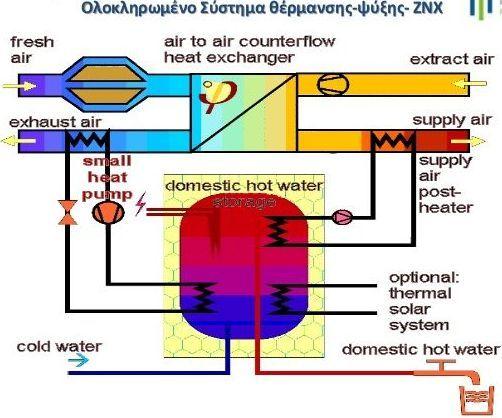 030gr. Ενεργειακό πιστοποιητικό - Μέρος 2 - Χρήσιμες ιδέες ενεργειακών αναβαθμίσεων κτηρίων για επιθεωρητές και ιδιοκτήτες