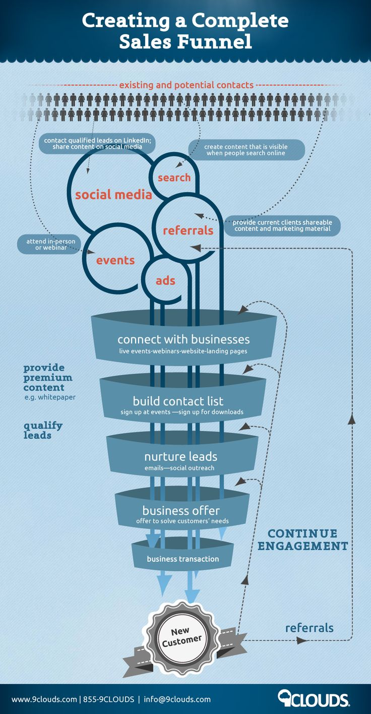 #Infographic: Creating a complete sales funnel. #Sales #Marketing