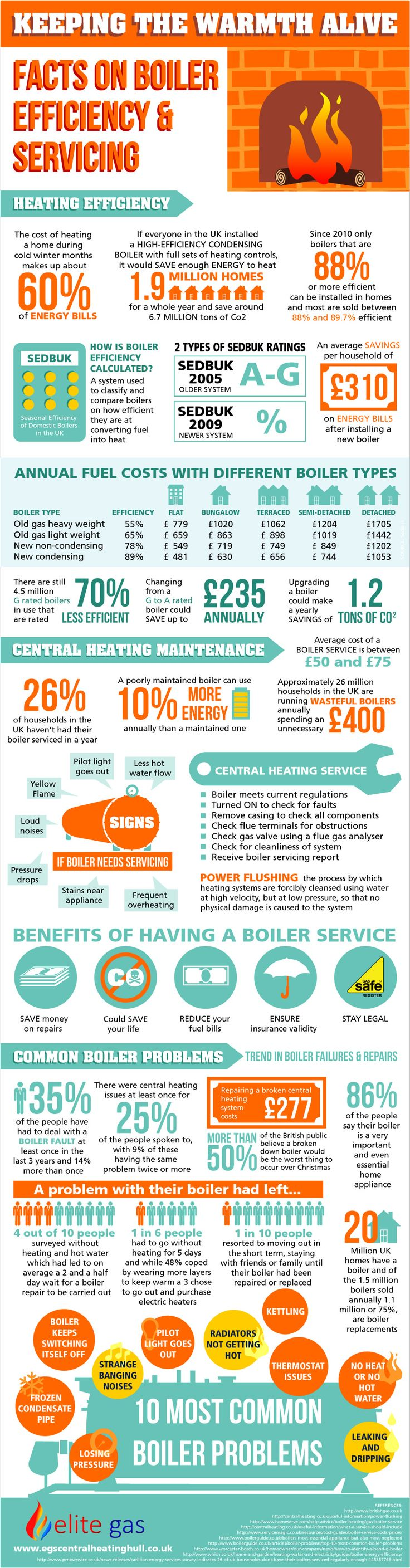 Keeping the Warmth Alive: Facts on Boiler Efficiency and Servicing