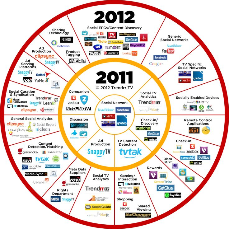 Social TV ecosystem - it would be interesting to see 2013 and anything new for 2014 on this concentric circle, too!